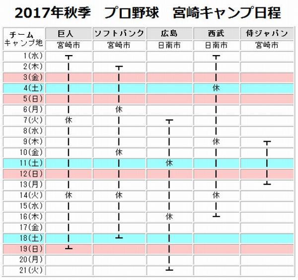 プロ野球 2017年 宮崎 秋季キャンプ日程